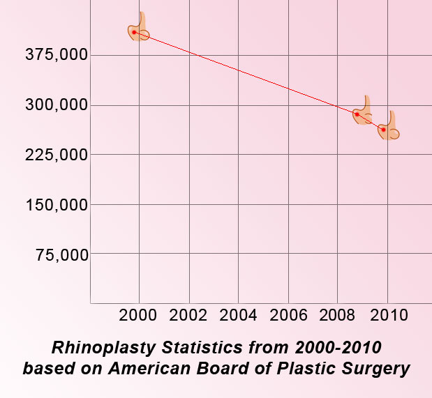Rhinoplasty demand- Philippine Plastic Surgeon